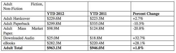 2012 vs 2011 YTD revenues